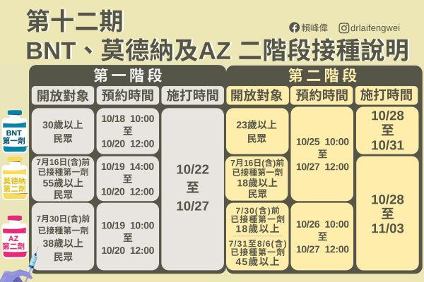 第12期疫苗平台接種時程
